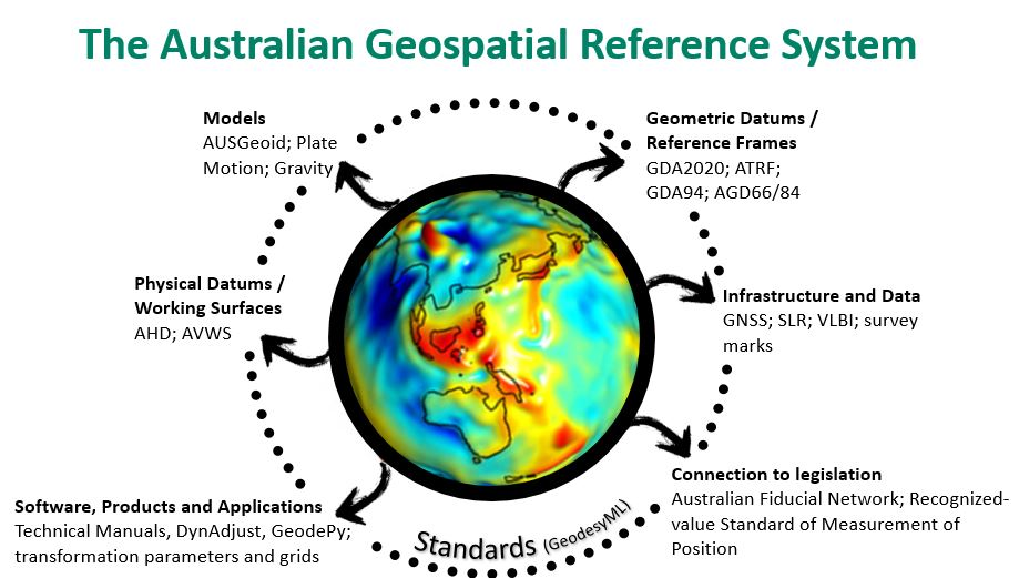 Picture of Earth surrounded by text boxes explaining the elements of the Australian Geospatial Reference System