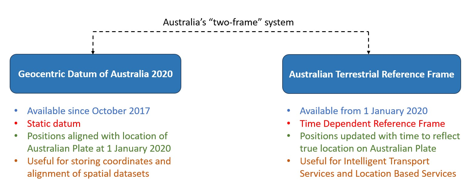 Diagram showing the differences between ATRF and GDA2020