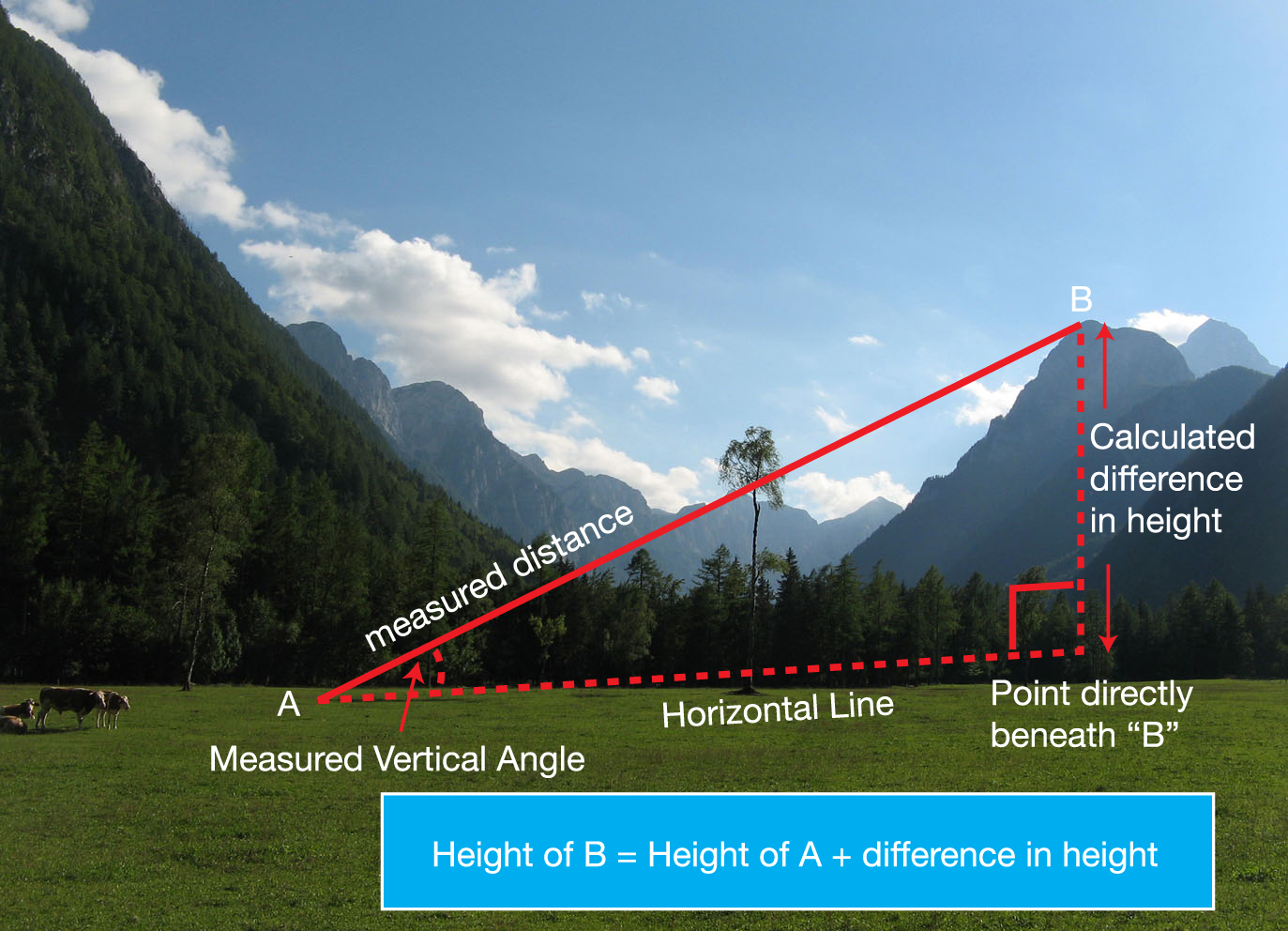 Image of mountains with a diagram overlaid explaining how to measure difference in height by vertical angles