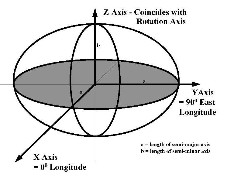 Spheroid Diagram